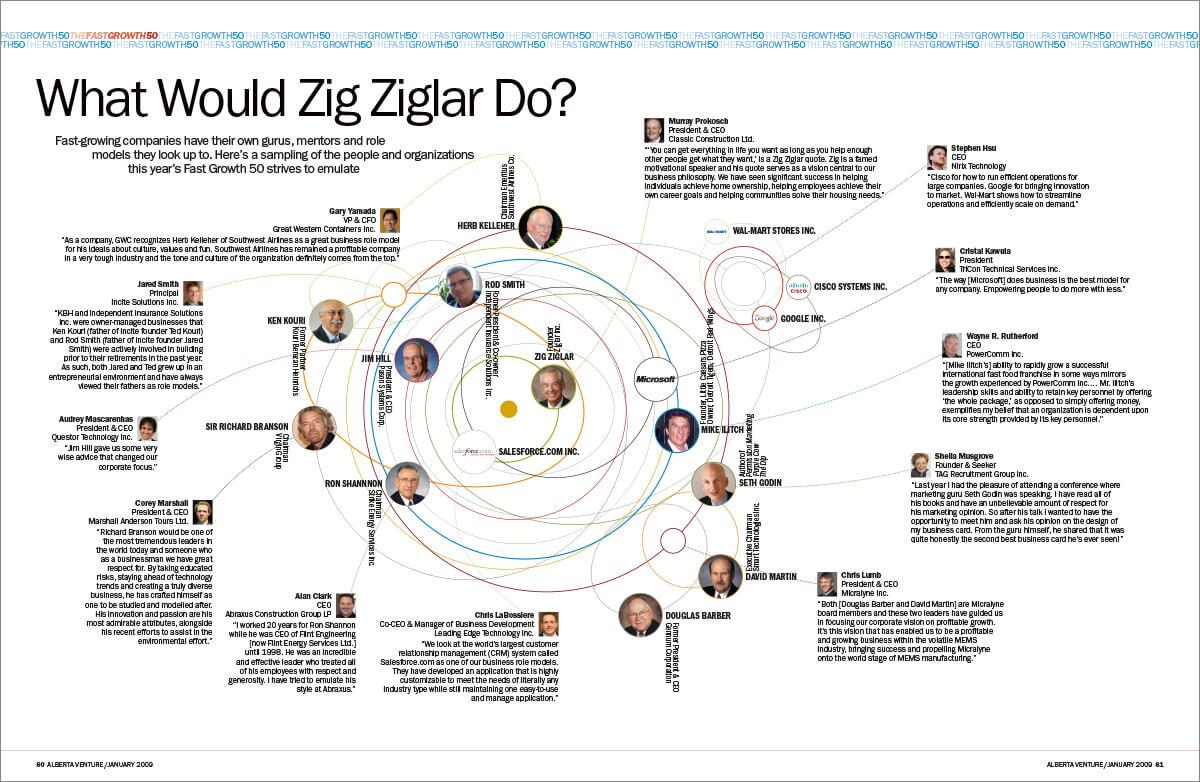 Zig Ziglar Chart 1