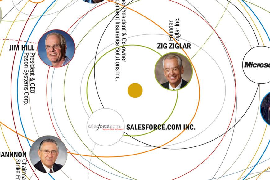 Zig Ziglar Chart Feature
