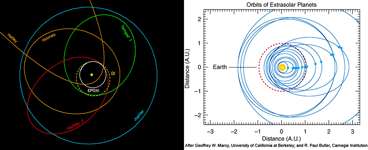 Orbits Comets and Planets
